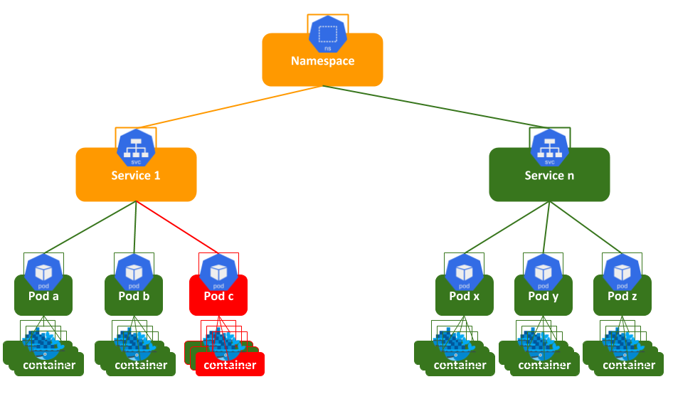 Configuring a Kubernetes Source - RealOpInsight